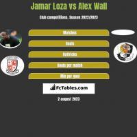 Jamar Loza vs Alex Wall h2h player stats