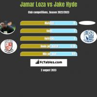 Jamar Loza vs Jake Hyde h2h player stats