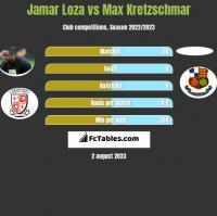 Jamar Loza vs Max Kretzschmar h2h player stats