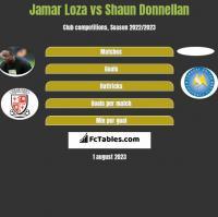 Jamar Loza vs Shaun Donnellan h2h player stats