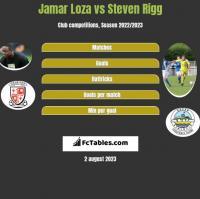 Jamar Loza vs Steven Rigg h2h player stats