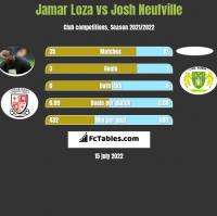 Jamar Loza vs Josh Neufville h2h player stats