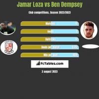 Jamar Loza vs Ben Dempsey h2h player stats