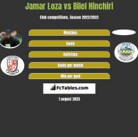 Jamar Loza vs Bilel Hinchiri h2h player stats