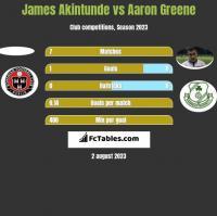 James Akintunde vs Aaron Greene h2h player stats