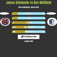 James Akintunde vs Ben Whitfield h2h player stats