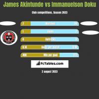 James Akintunde vs Immanuelson Doku h2h player stats