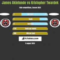 James Akintunde vs Kristopher Twardek h2h player stats