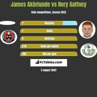 James Akintunde vs Rory Gaffney h2h player stats