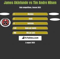 James Akintunde vs Tim Andre Nilsen h2h player stats