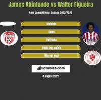 James Akintunde vs Walter Figueira h2h player stats