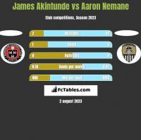 James Akintunde vs Aaron Nemane h2h player stats