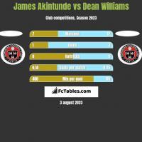 James Akintunde vs Dean Williams h2h player stats