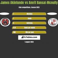 James Akintunde vs Amrit Bansal-Mcnulty h2h player stats