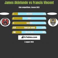 James Akintunde vs Francis Vincent h2h player stats