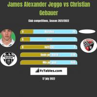 James Alexander Jeggo vs Christian Gebauer h2h player stats