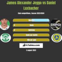 James Alexander Jeggo vs Daniel Luxbacher h2h player stats
