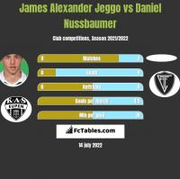 James Alexander Jeggo vs Daniel Nussbaumer h2h player stats