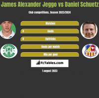 James Alexander Jeggo vs Daniel Schuetz h2h player stats