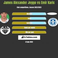 James Alexander Jeggo vs Emir Karic h2h player stats