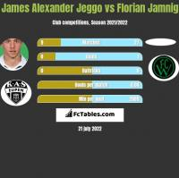 James Alexander Jeggo vs Florian Jamnig h2h player stats
