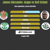 James Alexander Jeggo vs Kofi Schulz h2h player stats