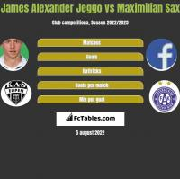 James Alexander Jeggo vs Maximilian Sax h2h player stats