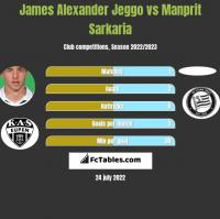 James Alexander Jeggo vs Manprit Sarkaria h2h player stats