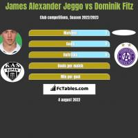James Alexander Jeggo vs Dominik Fitz h2h player stats