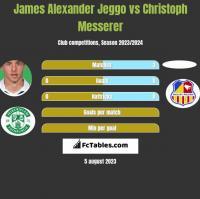 James Alexander Jeggo vs Christoph Messerer h2h player stats