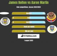 James Bolton vs Aaron Martin h2h player stats
