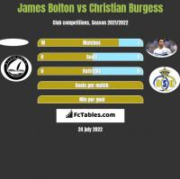 James Bolton vs Christian Burgess h2h player stats