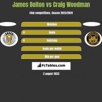 James Bolton vs Craig Woodman h2h player stats