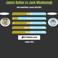 James Bolton vs Jack Whatmough h2h player stats