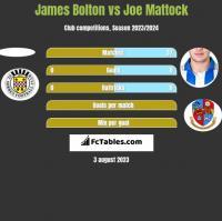 James Bolton vs Joe Mattock h2h player stats