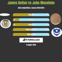 James Bolton vs John Mousinho h2h player stats