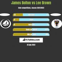 James Bolton vs Lee Brown h2h player stats