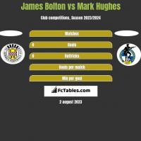 James Bolton vs Mark Hughes h2h player stats