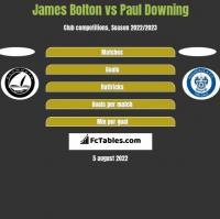 James Bolton vs Paul Downing h2h player stats