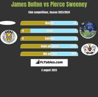 James Bolton vs Pierce Sweeney h2h player stats