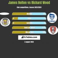 James Bolton vs Richard Wood h2h player stats