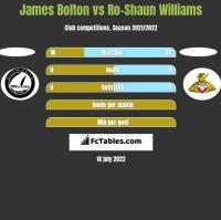 James Bolton vs Ro-Shaun Williams h2h player stats