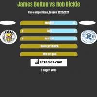 James Bolton vs Rob Dickie h2h player stats