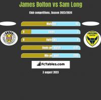 James Bolton vs Sam Long h2h player stats