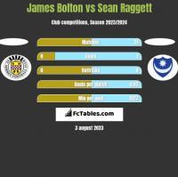 James Bolton vs Sean Raggett h2h player stats