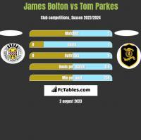 James Bolton vs Tom Parkes h2h player stats