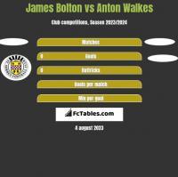 James Bolton vs Anton Walkes h2h player stats