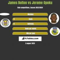 James Bolton vs Jerome Opoku h2h player stats