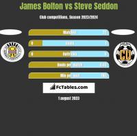 James Bolton vs Steve Seddon h2h player stats