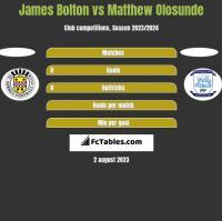 James Bolton vs Matthew Olosunde h2h player stats